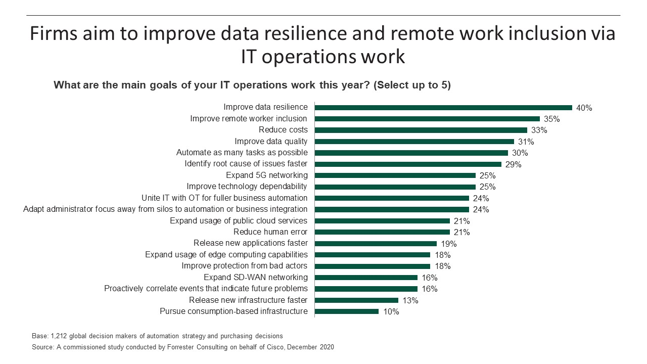 Firms aim to improve data resilience and remote work inclusion