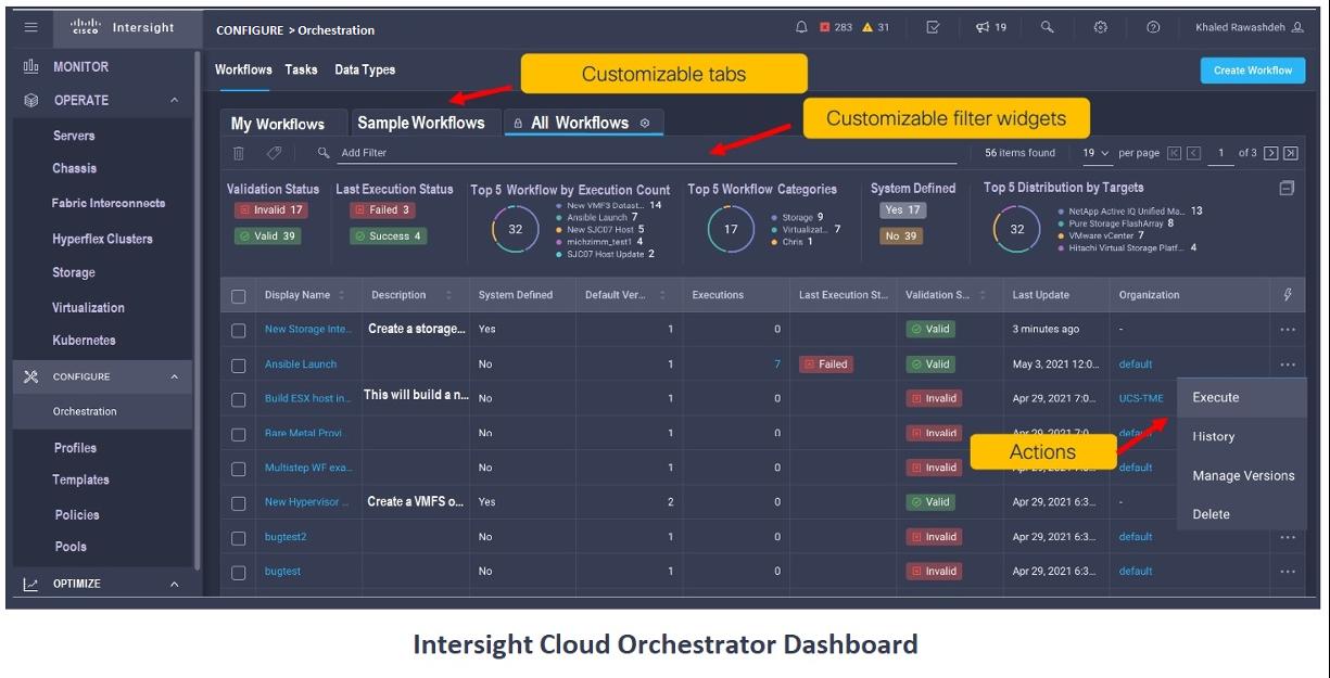 Intersight Cloud Orchestrator Dashboard