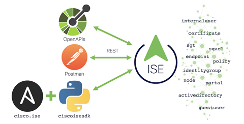 ISE 3.1 pic1