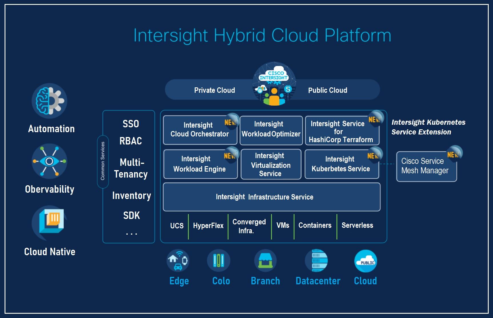 Intersight Hybrid Cloud Platform