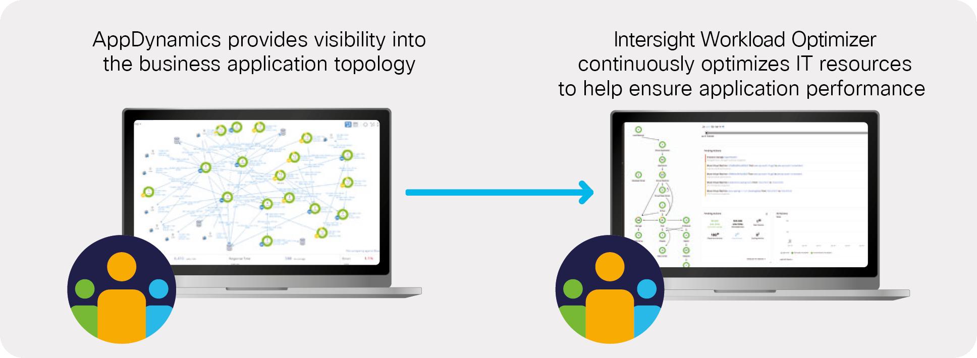 Intersight Workload Optimizer Full Stack