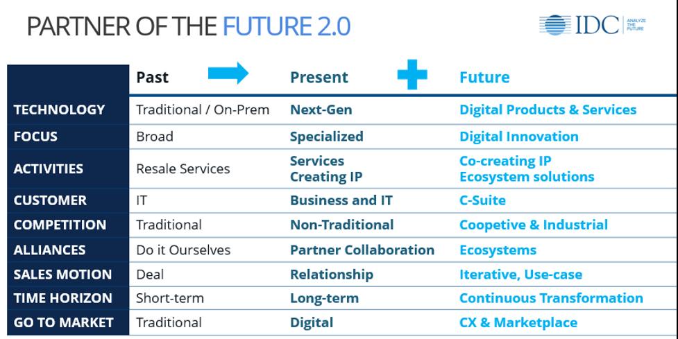 Parner of the Future 2.0 - IDC
