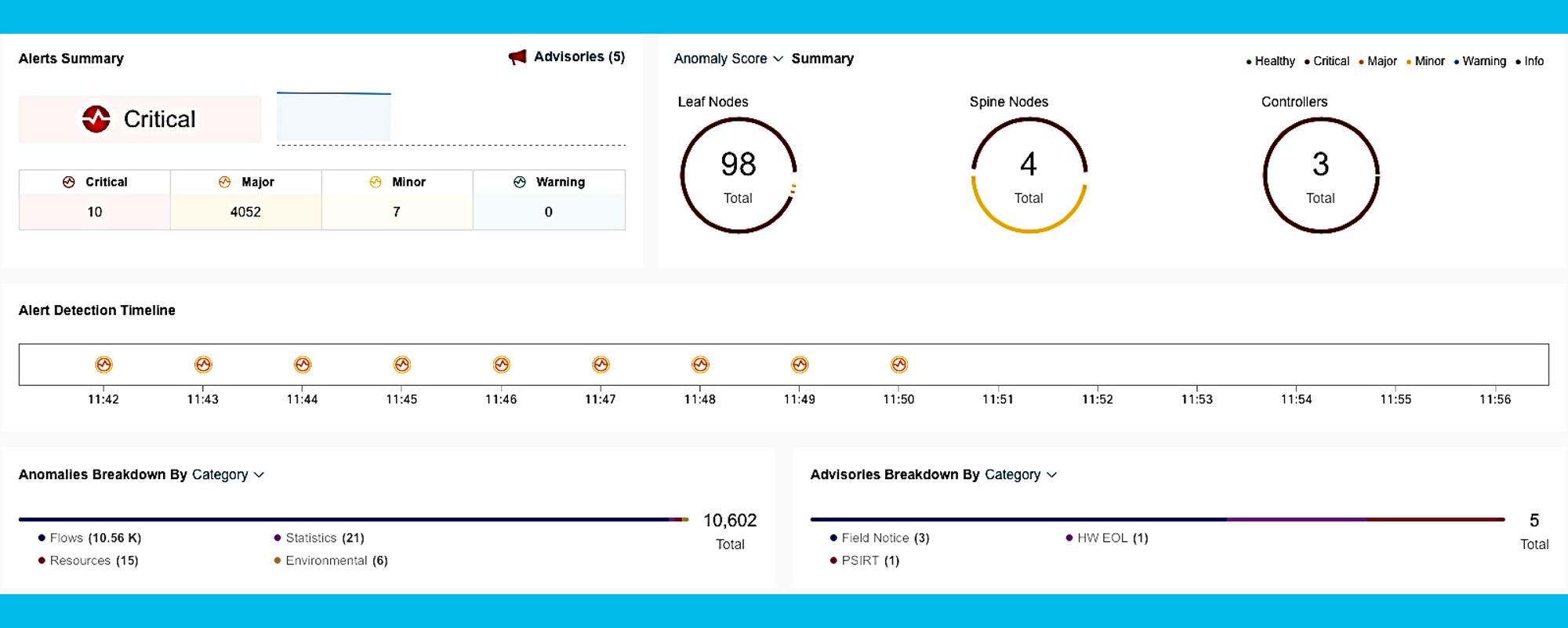 Cisco Nexus Dashboard Alerts Summary