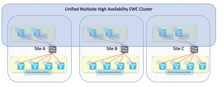 Unified Multisite High Availability EWC Cluster