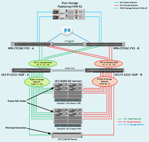 Stretching Cisco Designed Oracle Infrastructures with Low Latency Protocols
