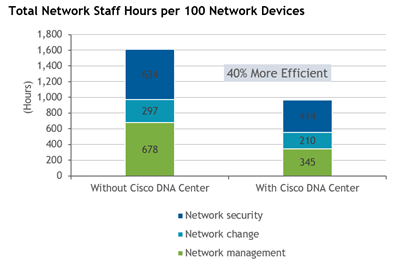 ROI - Total Network Hours per 100 Network devices