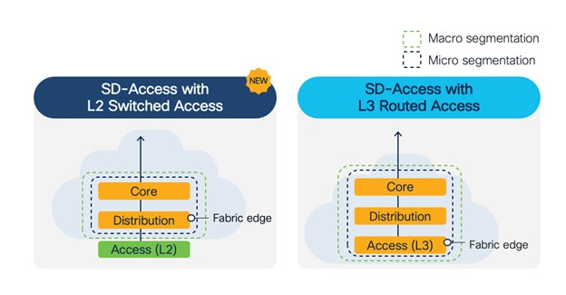 SD-Access now supports Layer 2 Switched Access