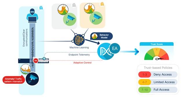 Cisco SD-Access Continuous Trust Assessments