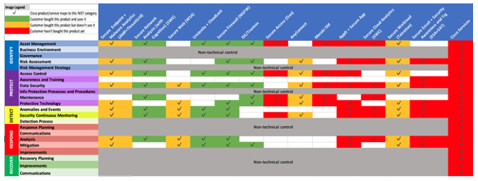 Cisco products map to different NIST Categories