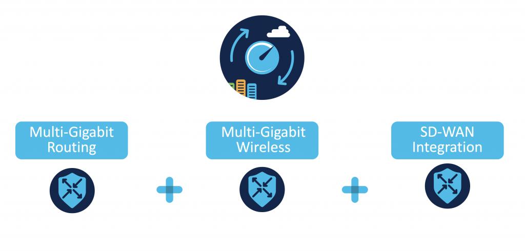 Cisco 5G SD-WAN