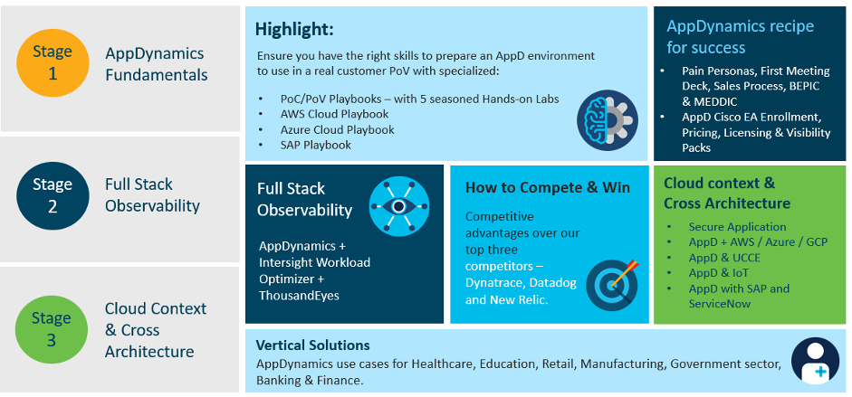 3 Stages for success: 1.) AppDynamics Fundamentals, 2.) Full stack observbility, and 3.) Cloud context & Cross-architecture