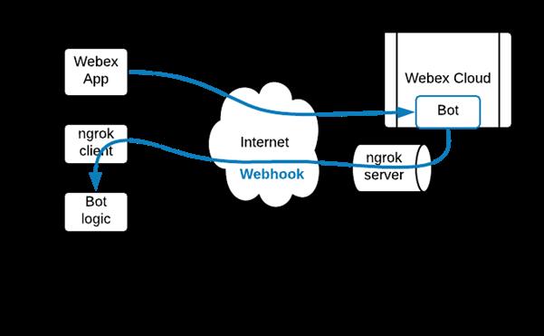 chatOps 2 webhooks