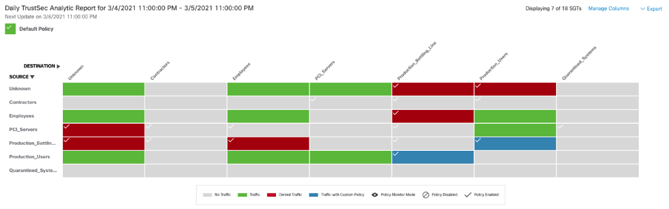 TrustSec Policy Analytics – Part Two: Policy Visualization