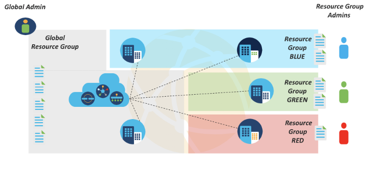 The Cisco SD-WAN API allows Cisco partners to focus on enabling a better developer experience.