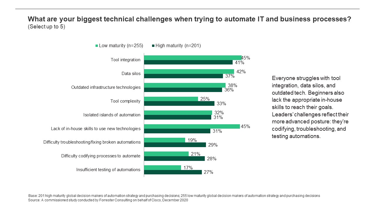 Biggest technical challenges when trying to automate IT