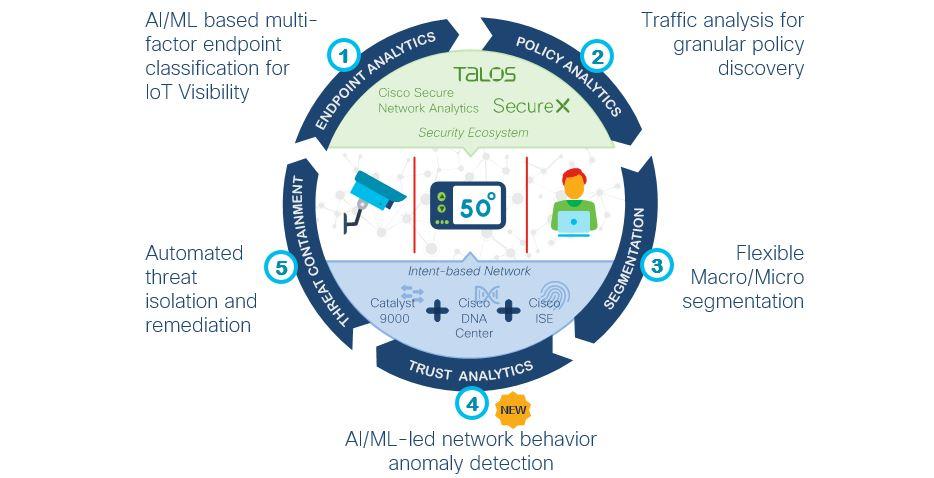 Cisco SD-Access delivers zero-trust outcome for workplace.
