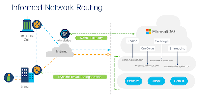 Informed Network Routing
