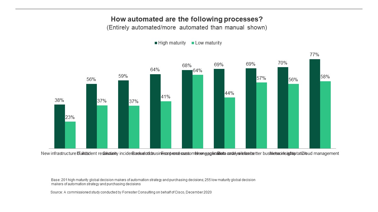 How automated are the following processes?