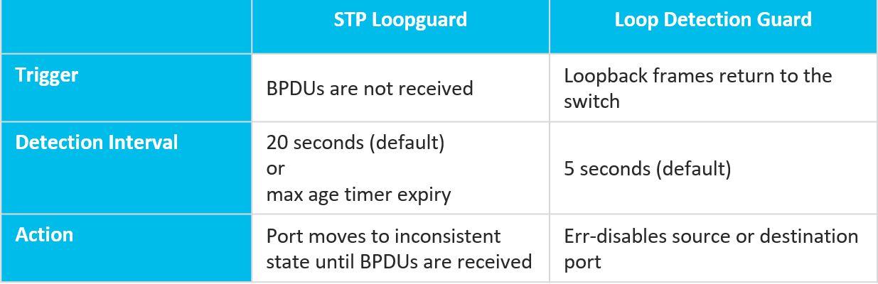 STP Loopguard vs Loop Detection Guard Comparison