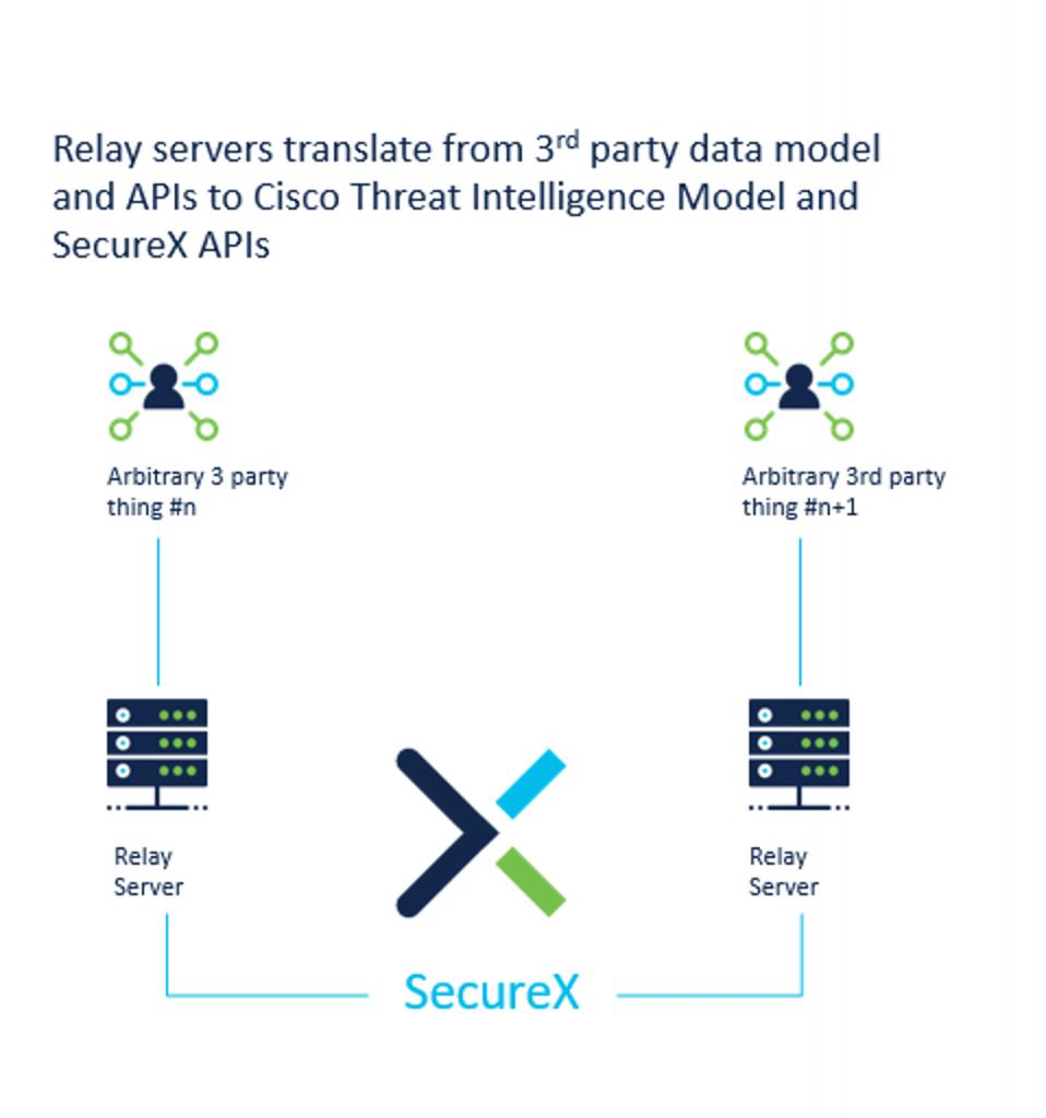 Relay Server Diagram