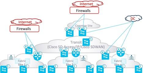 Cisco SD-Access Multisite Fabric