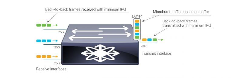 Figure 1: Microburst concept