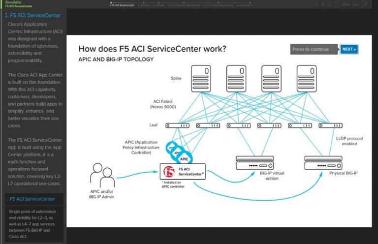 How does F5 ACI Service Center Work - Screenshot of demo schematic