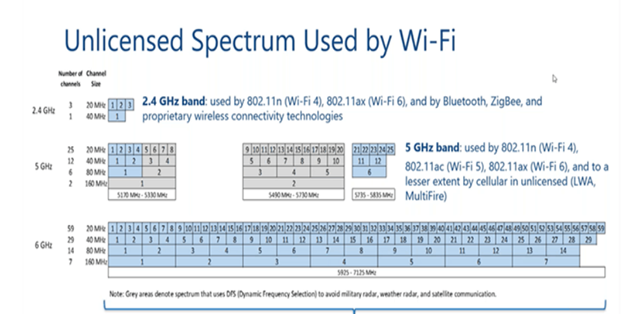Unlicensed Spectrum Used by Wi-Fi