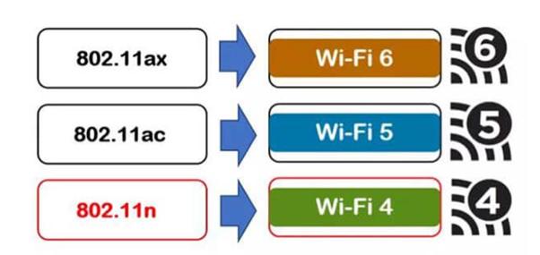 Wi-Fi Classifications