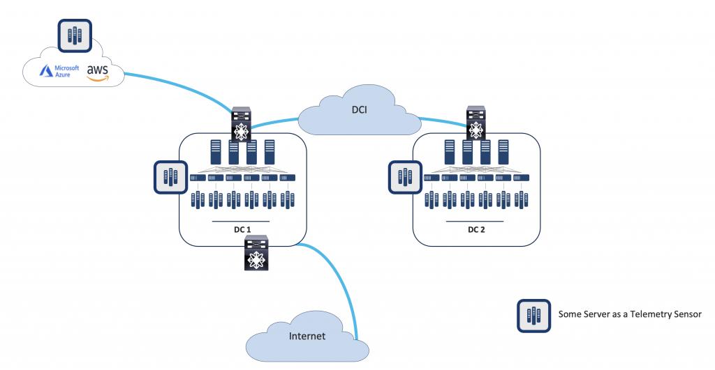 Figure 1. A Server Used as a Telemetry Sensor