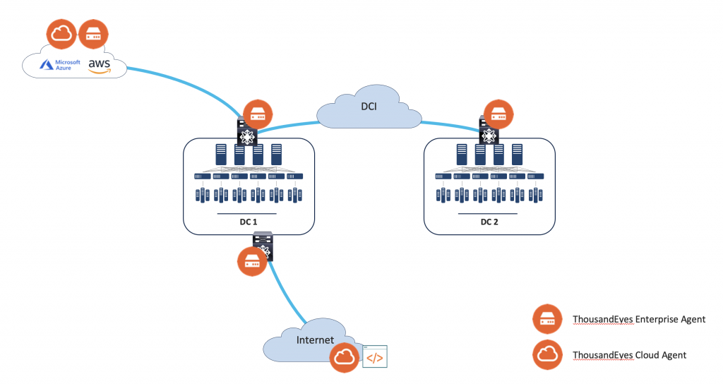 Figure 2. Cisco Nexus 9000 hosting ThousandEyes Enterprise Agent