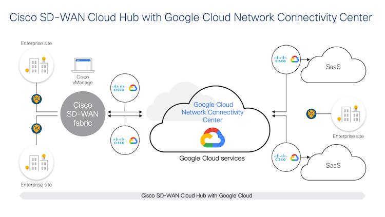 Cisco SD-WAN Cloud Hub with Google Cloud Network Connectivity Center