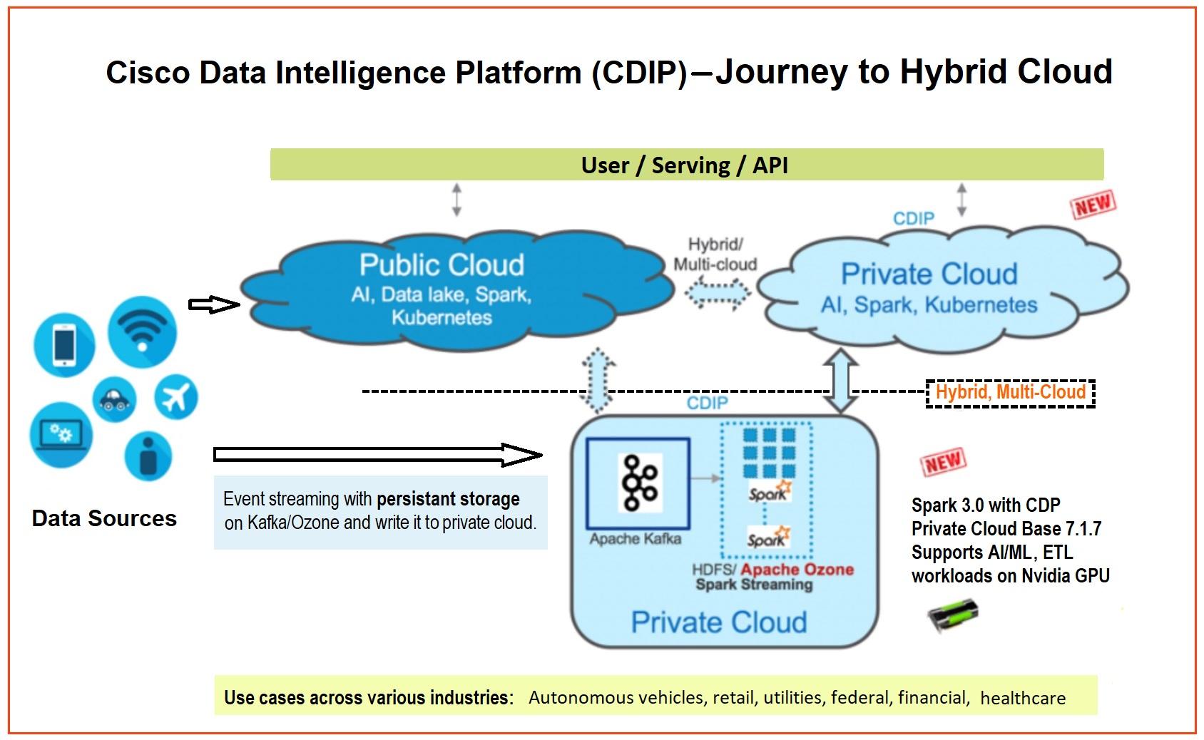 Accelerate Data Lake on Cisco Data Intelligence Platform with NVIDIA and Cloudera