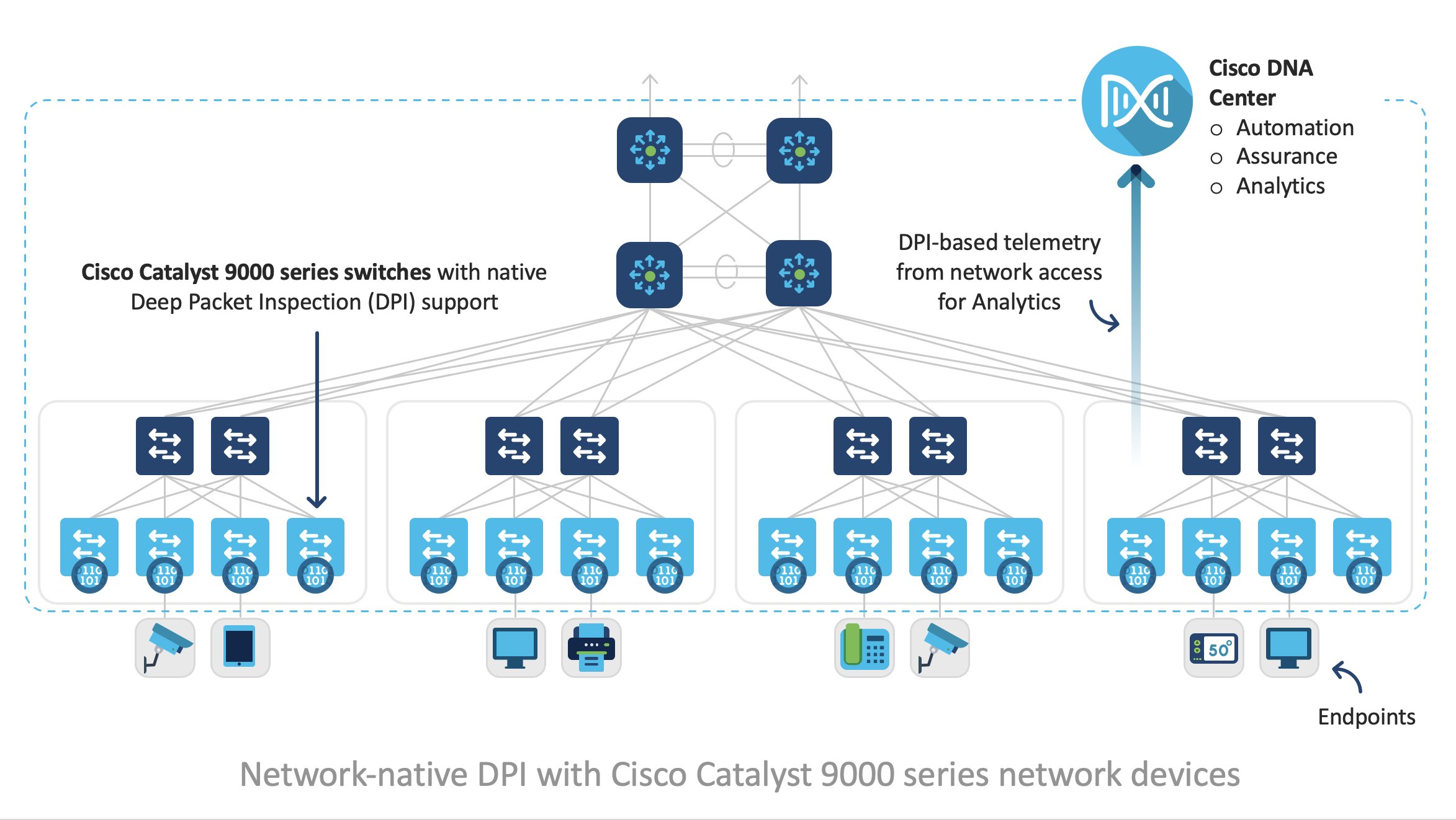 Deep Packet Inspection and Telemetry Generation with Catalyst 9000 Switches