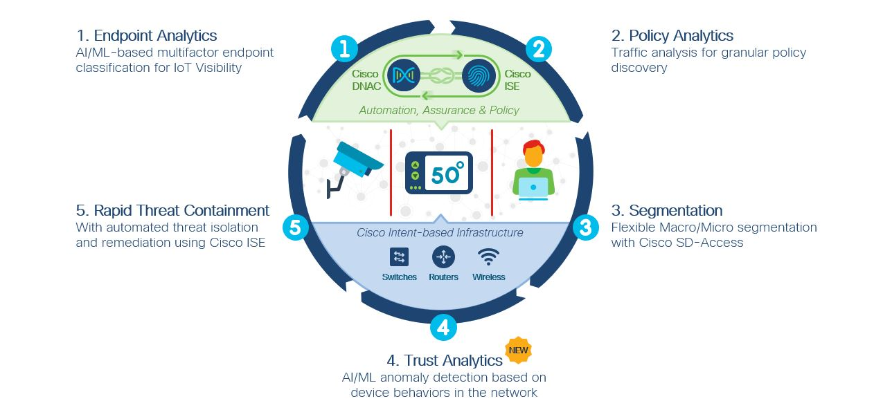 The Cisco SD-Access Zero-Trust Journey