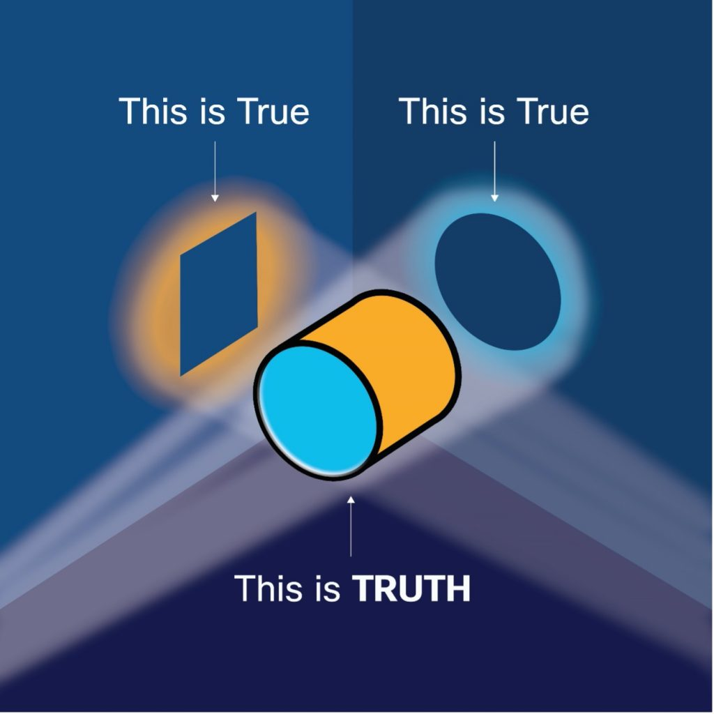 How two seemingly opposite truisms combine to create truth: intersection of square and circle