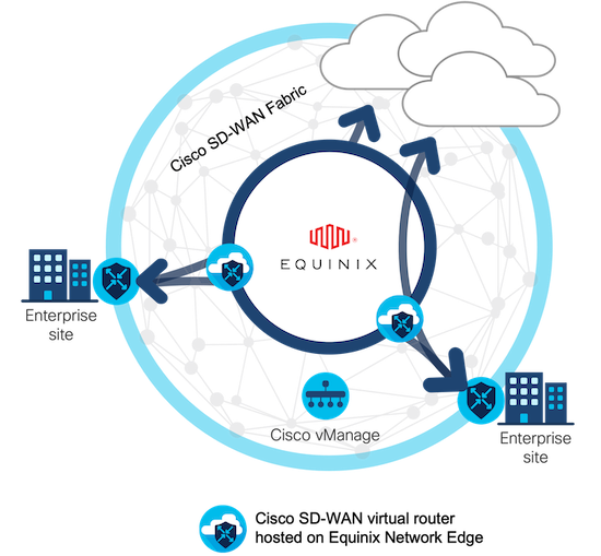Cisco SD-WAN virtual router hosted on Equinix Network Edge