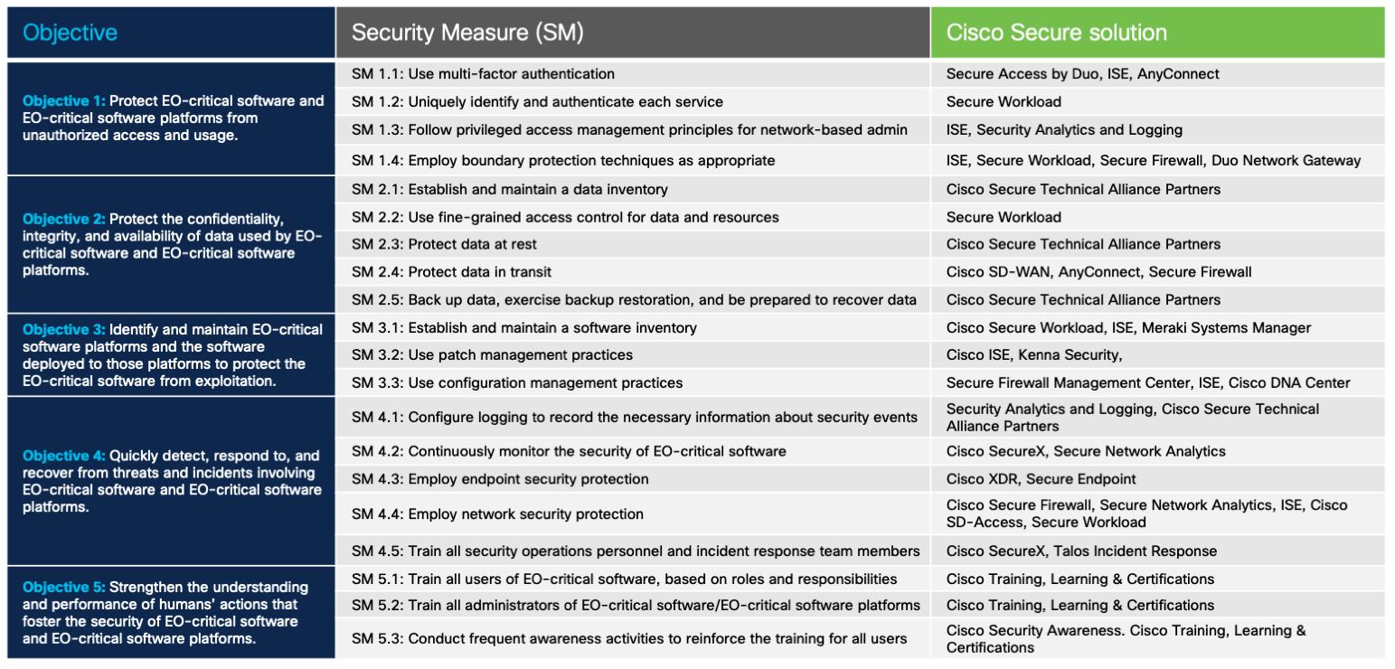 Critical software Cisco solutions for Executive Order Cybersecurity