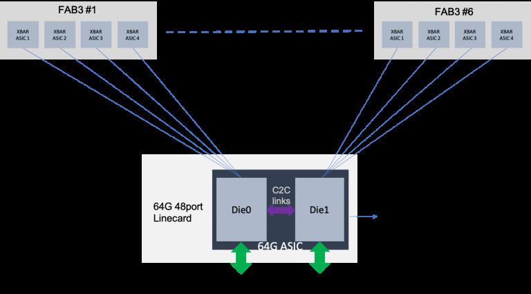 Cisco MDS 64G Fibre Channel