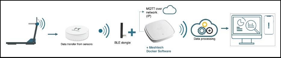 Meshtech IoT Solutions - How it works