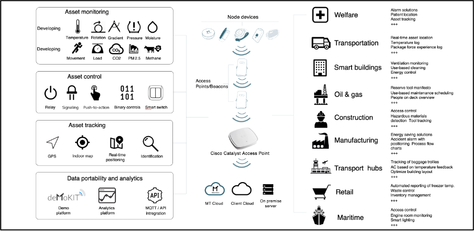 Meshtech IoT solutions