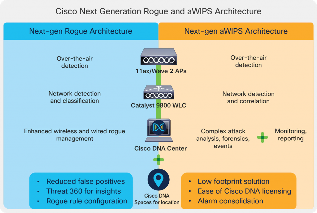 System overview of Cisco Advanced Wireless Intrusion Prevention System (aWIPS) and Rogue management.