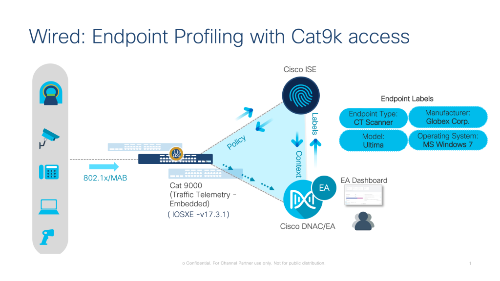 Wired: Endpoint Profiling with Cat9k access