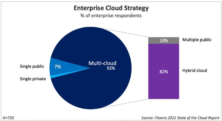 chart showing enterprise cloud strategy