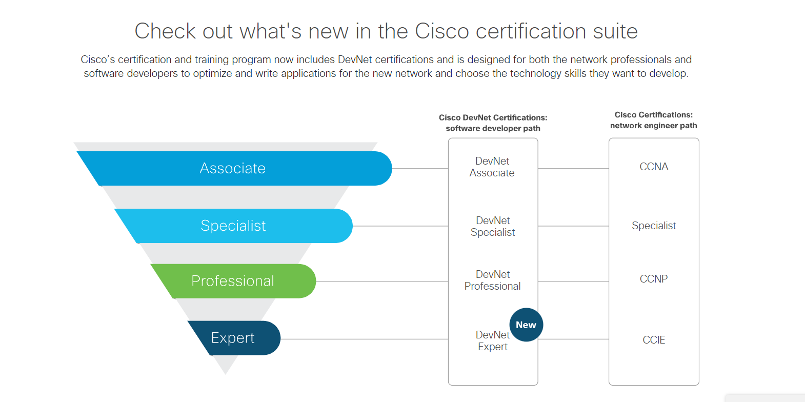 New DevNet Expert certification has been added to the Cisco certification suite.