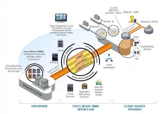 Cisco Nexus 1000V InterCloud