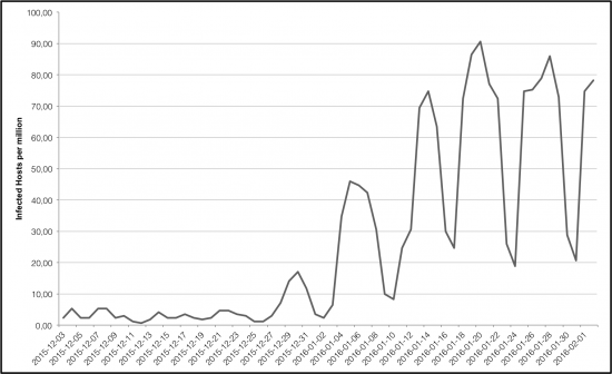 Number of hosts infected by DNSChanger (host per million), as seen by Cognitive Threat Analytics.