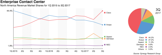 Synergy: Q3 2017 Contact Center Market Share