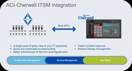 ACI-Cherwell ITSM Integration