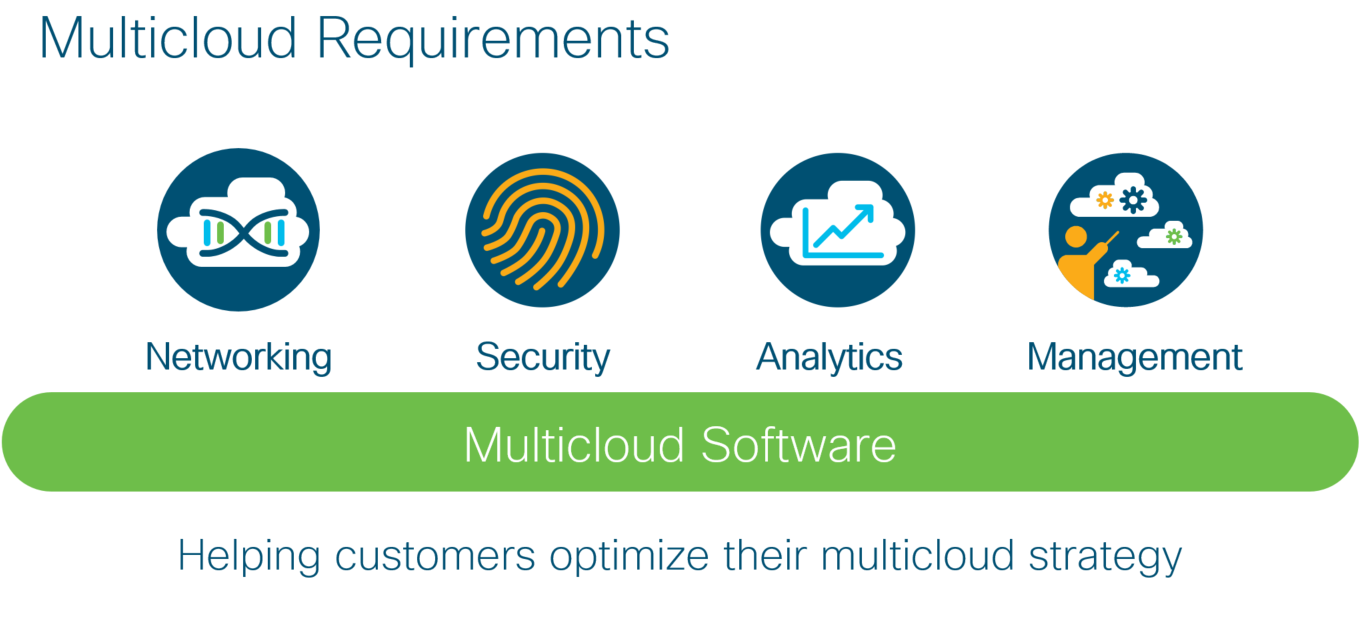 Multicloud requirements